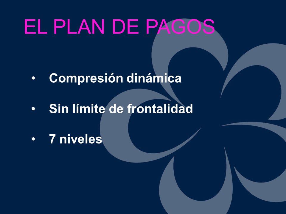 EL PLAN DE PAGOS Compresión dinámica Sin límite de frontalidad