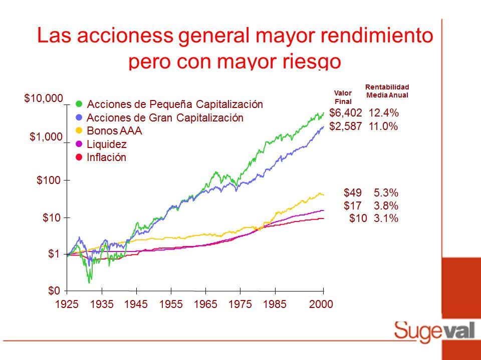 Las accioness general mayor rendimiento pero con mayor riesgo