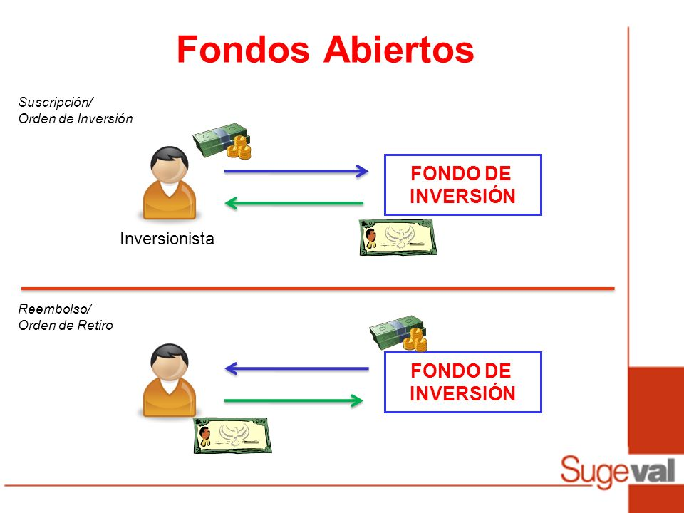 Fondos Abiertos FONDO DE INVERSIÓN FONDO DE INVERSIÓN Inversionista
