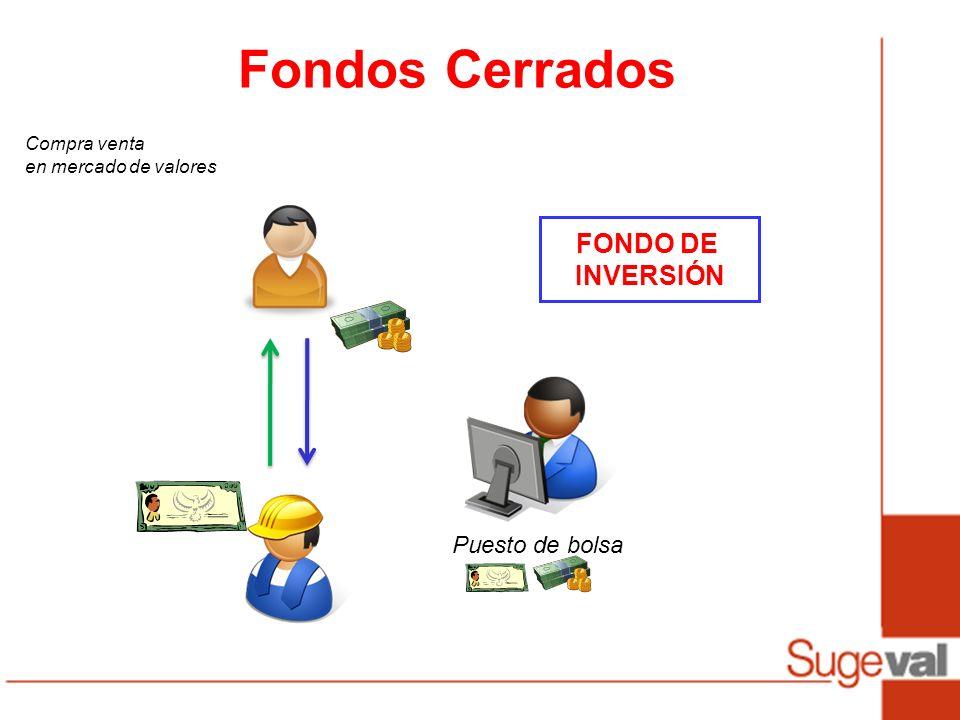 Fondos Cerrados FONDO DE INVERSIÓN Puesto de bolsa Compra venta