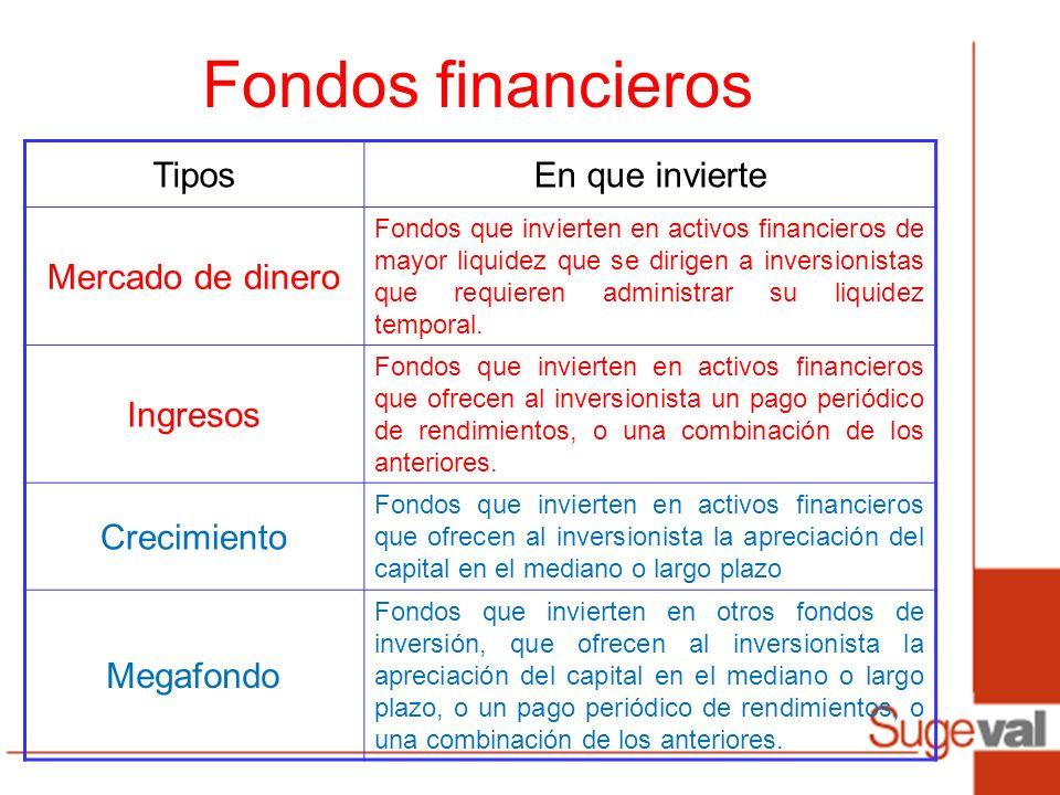 Fondos financieros Tipos En que invierte Mercado de dinero Ingresos