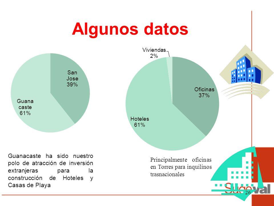 Algunos datos Guanacaste ha sido nuestro polo de atracción de inversión extranjeras para la construcción de Hoteles y Casas de Playa.