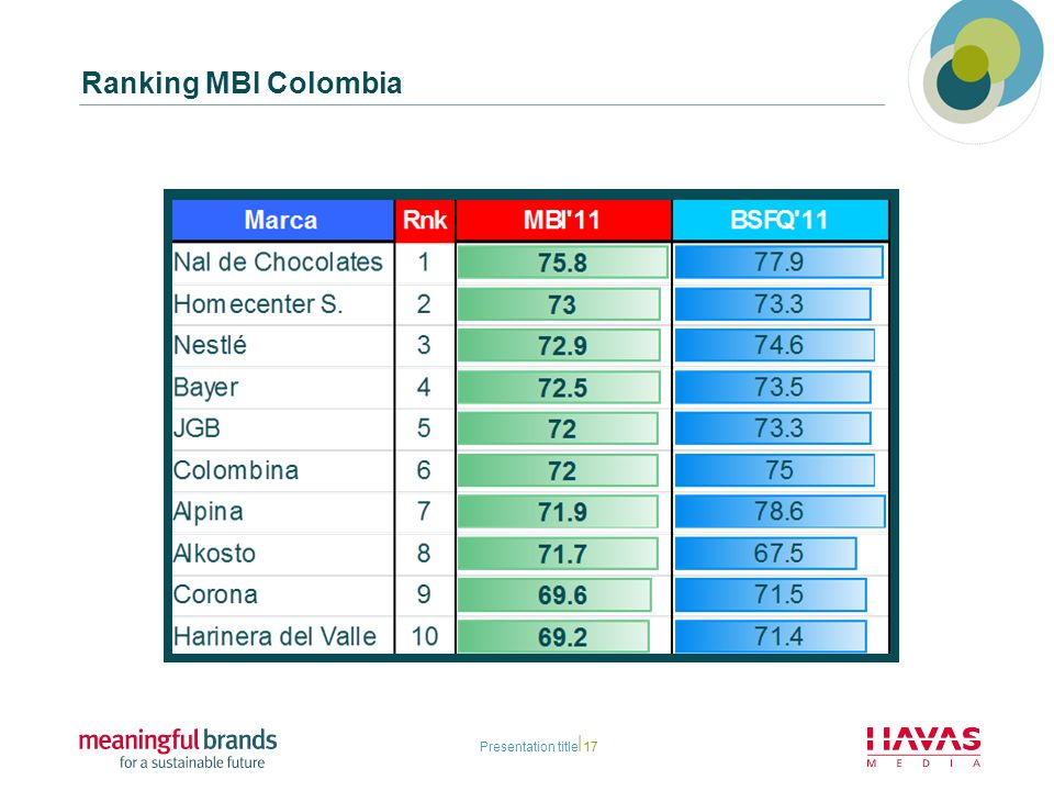 Ranking MBI Colombia