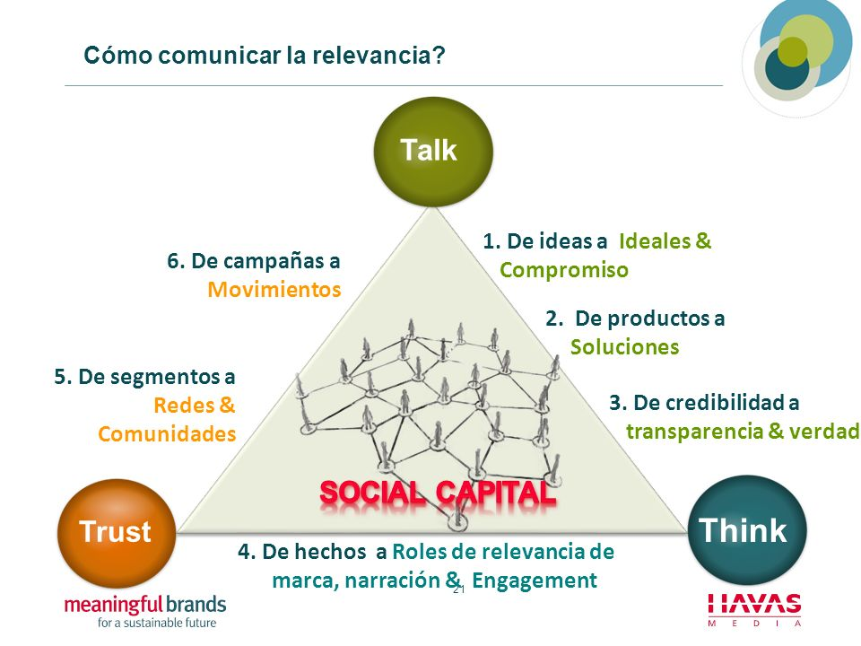 4. De hechos a Roles de relevancia de marca, narración & Engagement