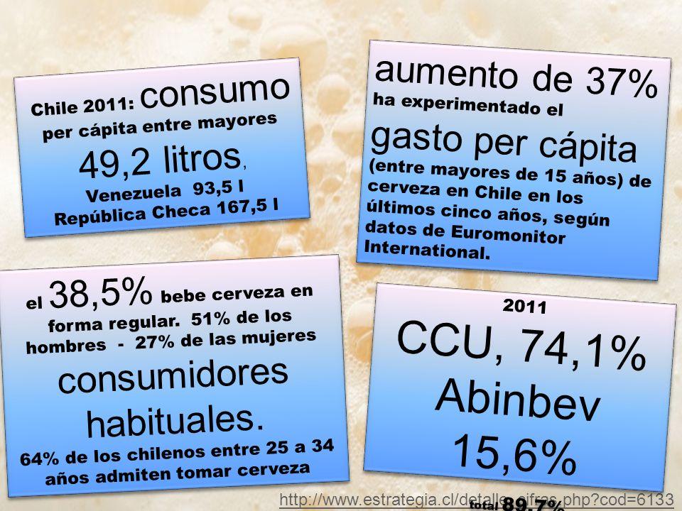 aumento de 37% ha experimentado el gasto per cápita (entre mayores de 15 años) de cerveza en Chile en los últimos cinco años, según datos de Euromonitor International.