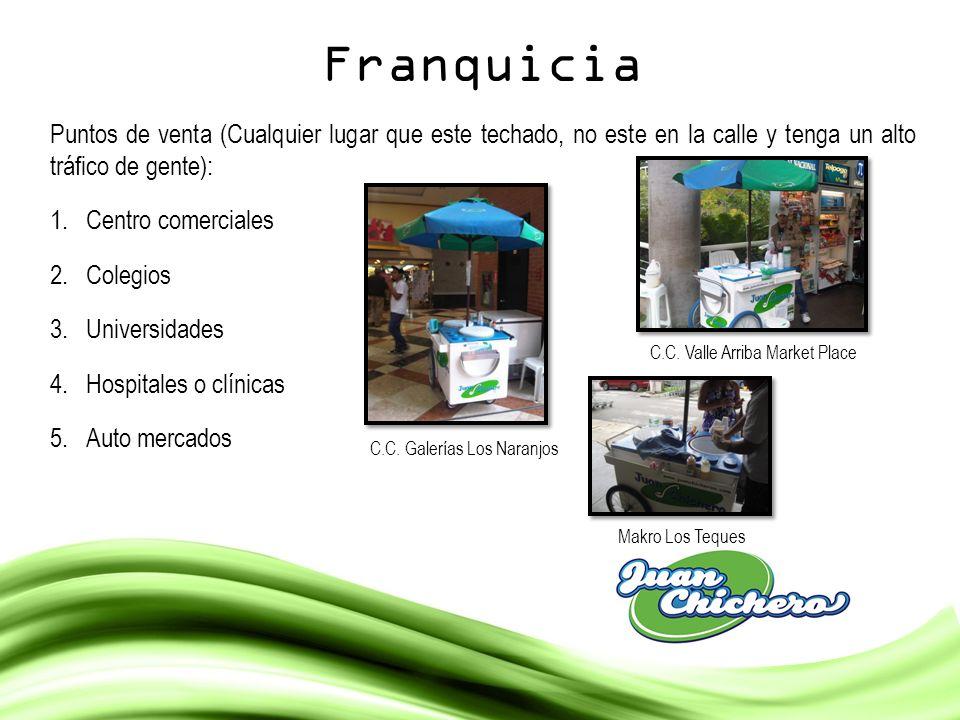 Franquicia Puntos de venta (Cualquier lugar que este techado, no este en la calle y tenga un alto tráfico de gente):