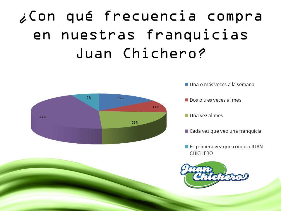 ¿Con qué frecuencia compra en nuestras franquicias Juan Chichero