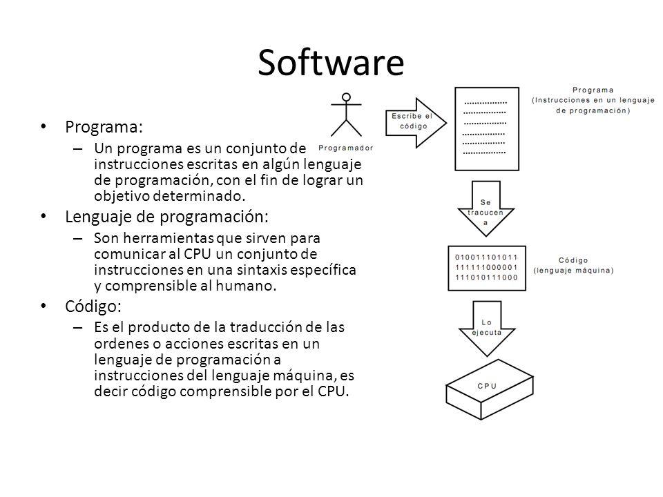 Software Programa: Lenguaje de programación: Código: