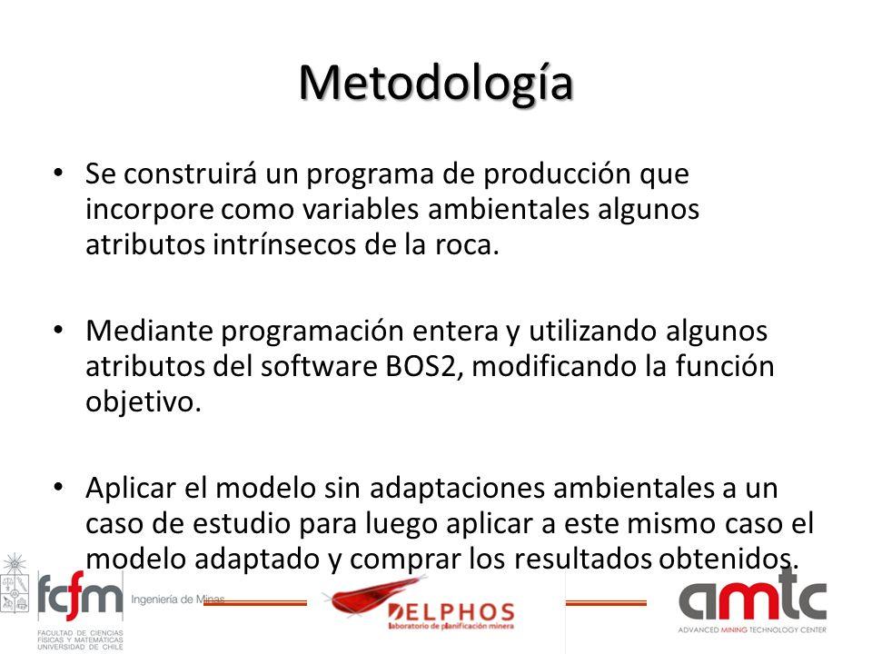Metodología Se construirá un programa de producción que incorpore como variables ambientales algunos atributos intrínsecos de la roca.