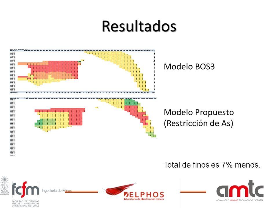 Resultados Modelo BOS3 Modelo Propuesto (Restricción de As)