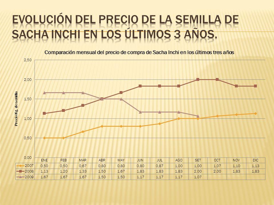 Evolución del precio de la semilla de Sacha Inchi en los últimos 3 años.