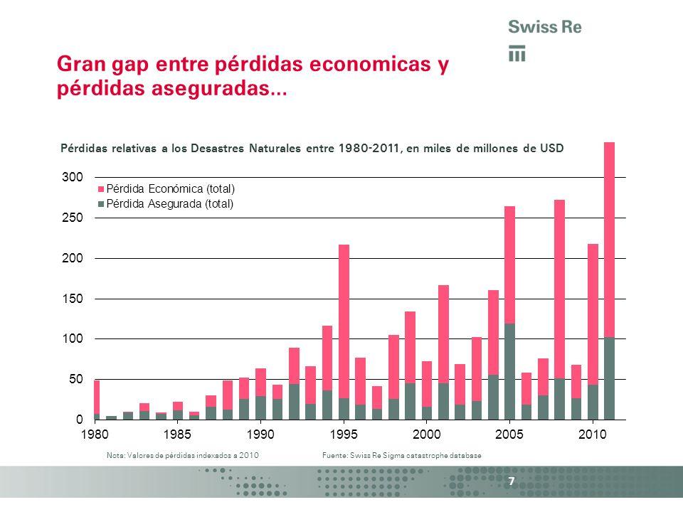 Gran gap entre pérdidas economicas y pérdidas aseguradas…