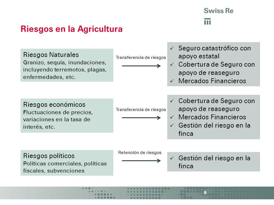 Riesgos en la Agricultura
