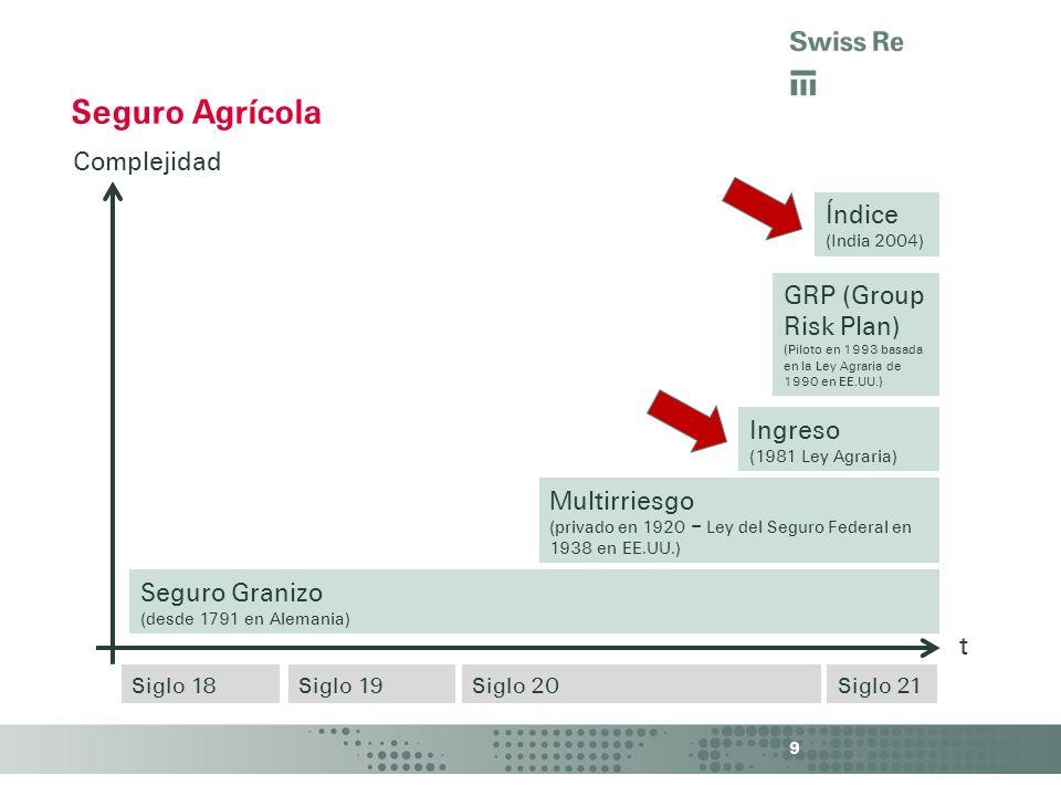 Seguro Agrícola Complejidad Índice GRP (Group Risk Plan) Ingreso