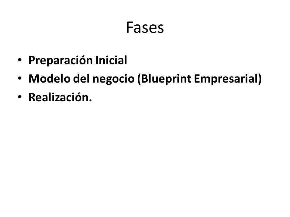 Fases Preparación Inicial Modelo del negocio (Blueprint Empresarial)