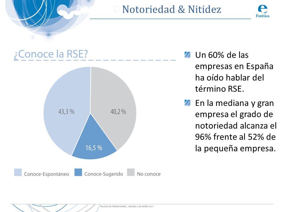 Notoriedad & Nitidez Un 60% de las empresas en España ha oído hablar del término RSE.