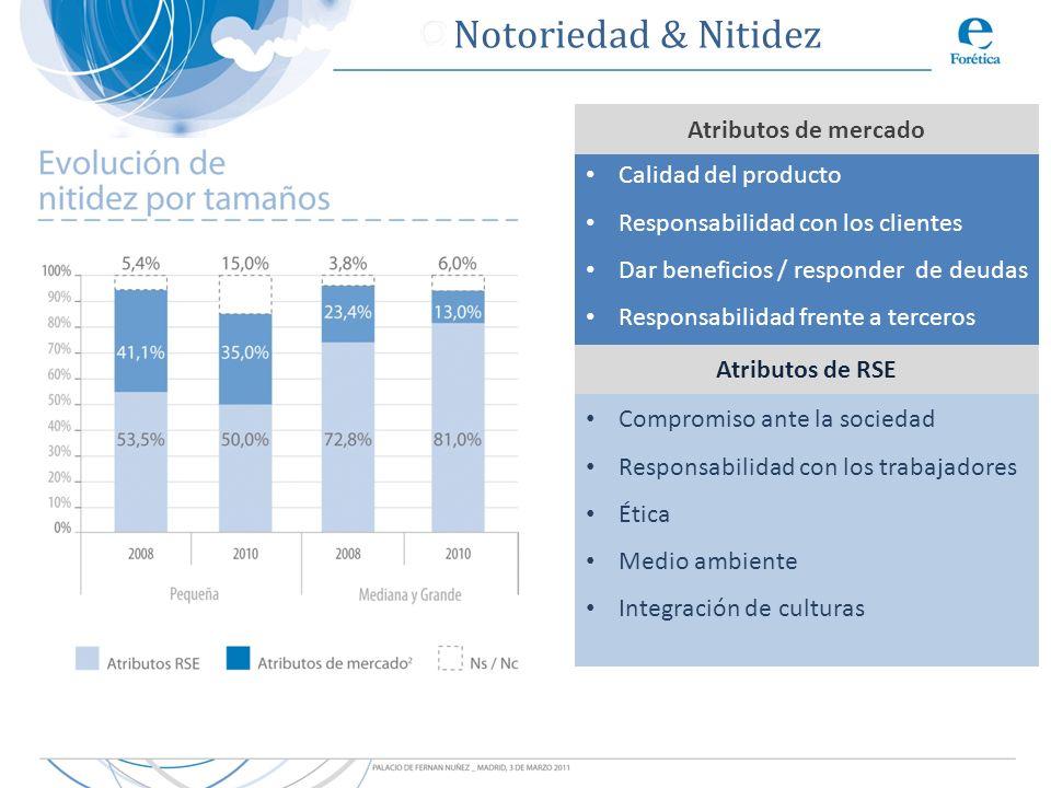 Notoriedad & Nitidez Atributos de mercado Calidad del producto
