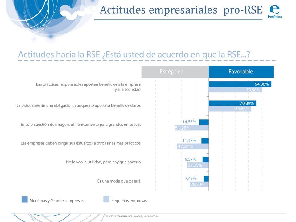 Actitudes empresariales pro-RSE
