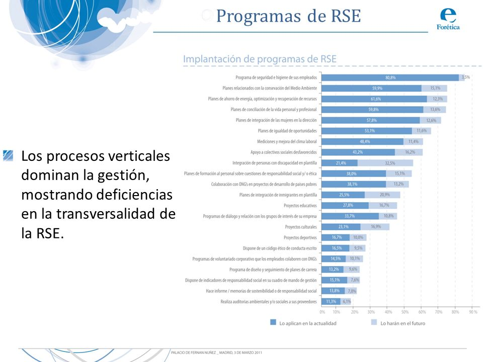 Programas de RSELos procesos verticales dominan la gestión, mostrando deficiencias en la transversalidad de la RSE.