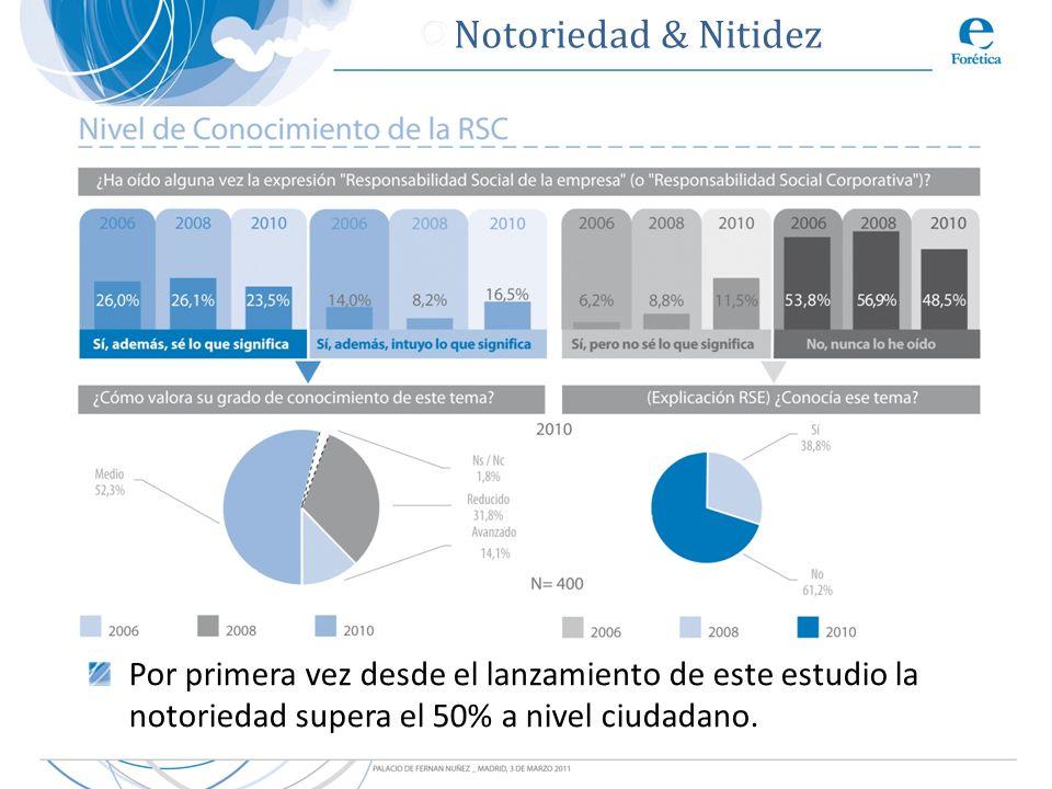 Notoriedad & Nitidez Por primera vez desde el lanzamiento de este estudio la notoriedad supera el 50% a nivel ciudadano.