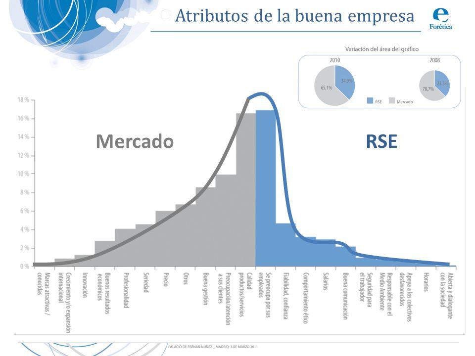 Mercado RSE Atributos de la buena empresa