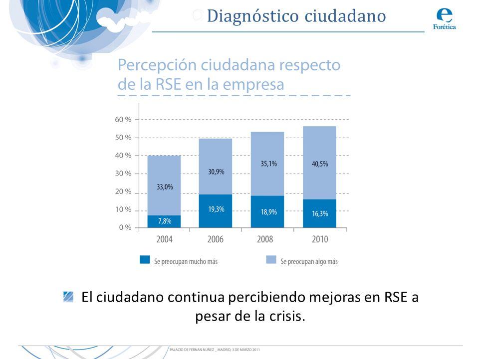 El ciudadano continua percibiendo mejoras en RSE a pesar de la crisis.