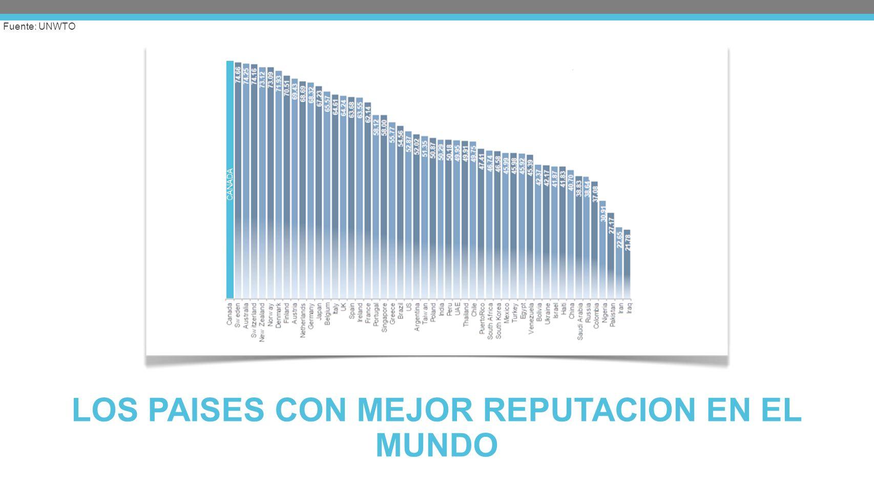 LOS PAISES CON MEJOR REPUTACION EN EL MUNDO