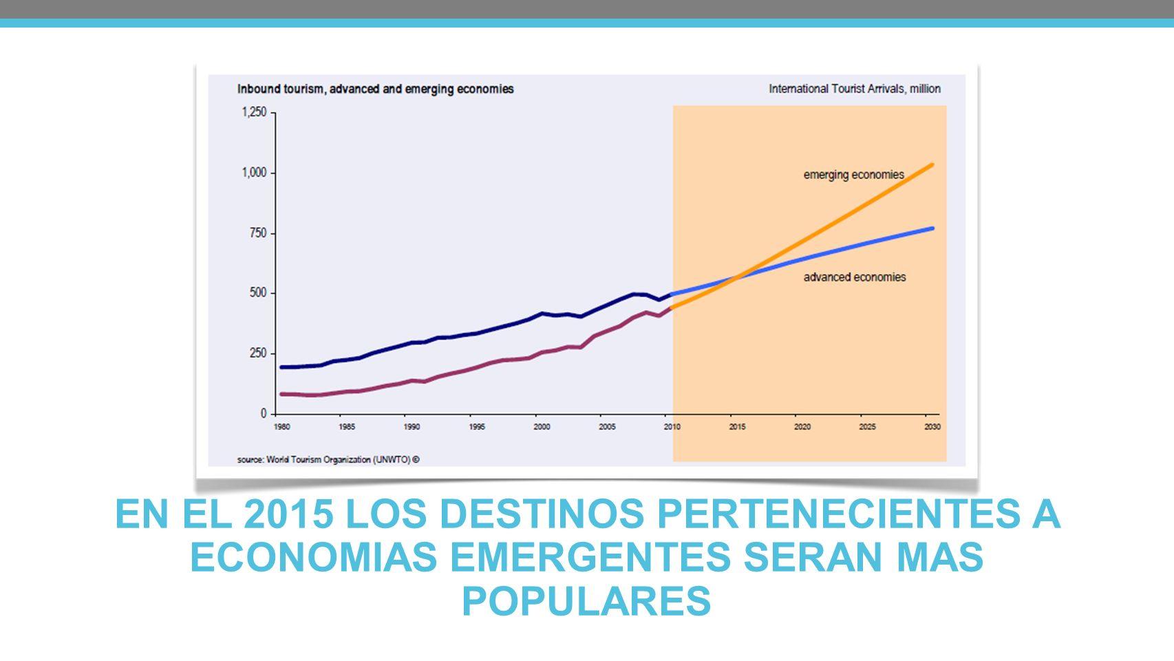 En 2015 los destinos pertenecientes a economías emergentes serán más populares que los destinos más avanzados