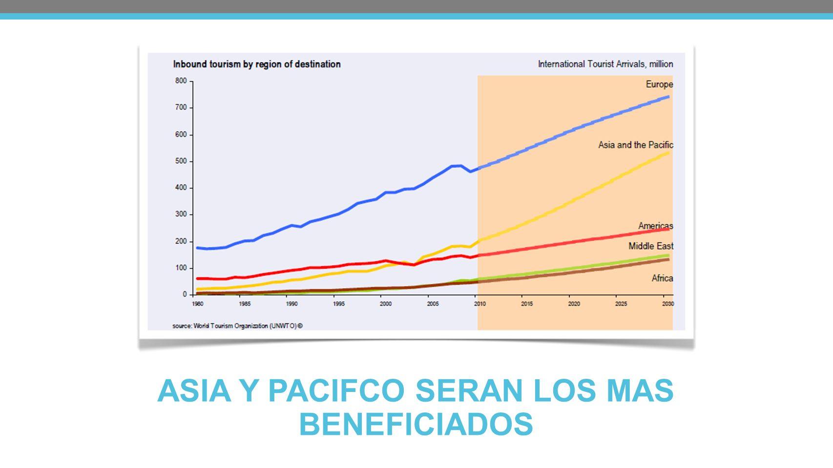 ASIA Y PACIFCO SERAN LOS MAS BENEFICIADOS