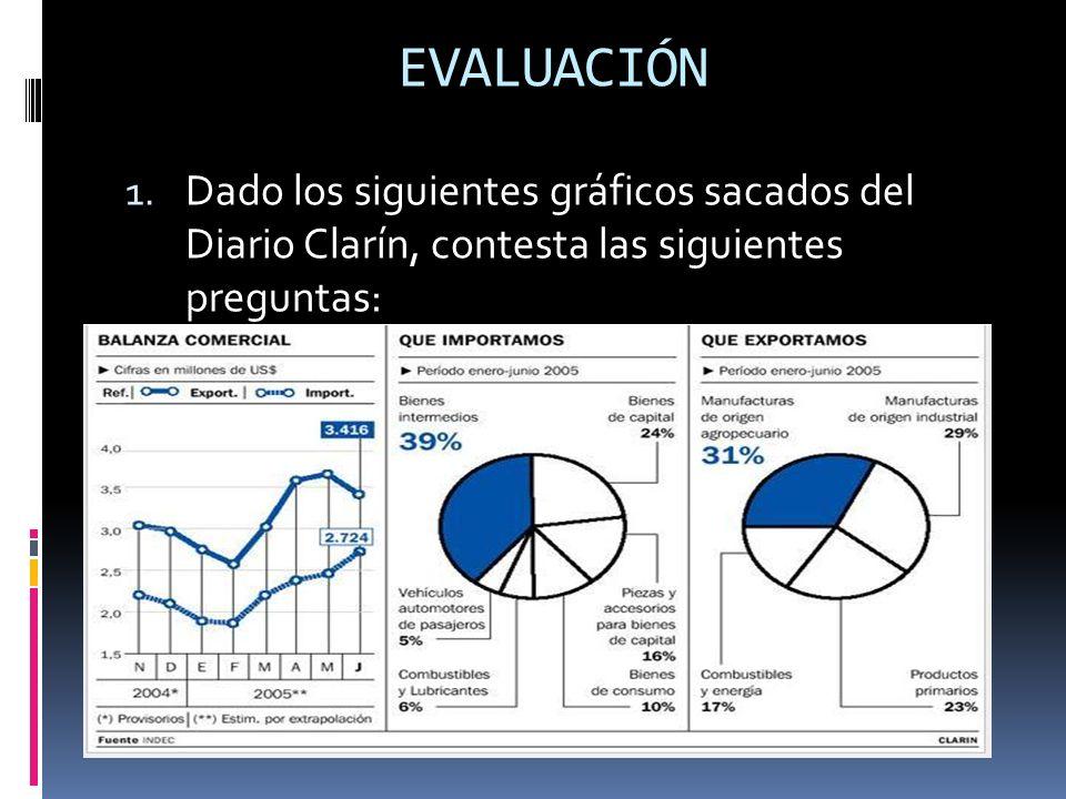 EVALUACIÓN Dado los siguientes gráficos sacados del Diario Clarín, contesta las siguientes preguntas: