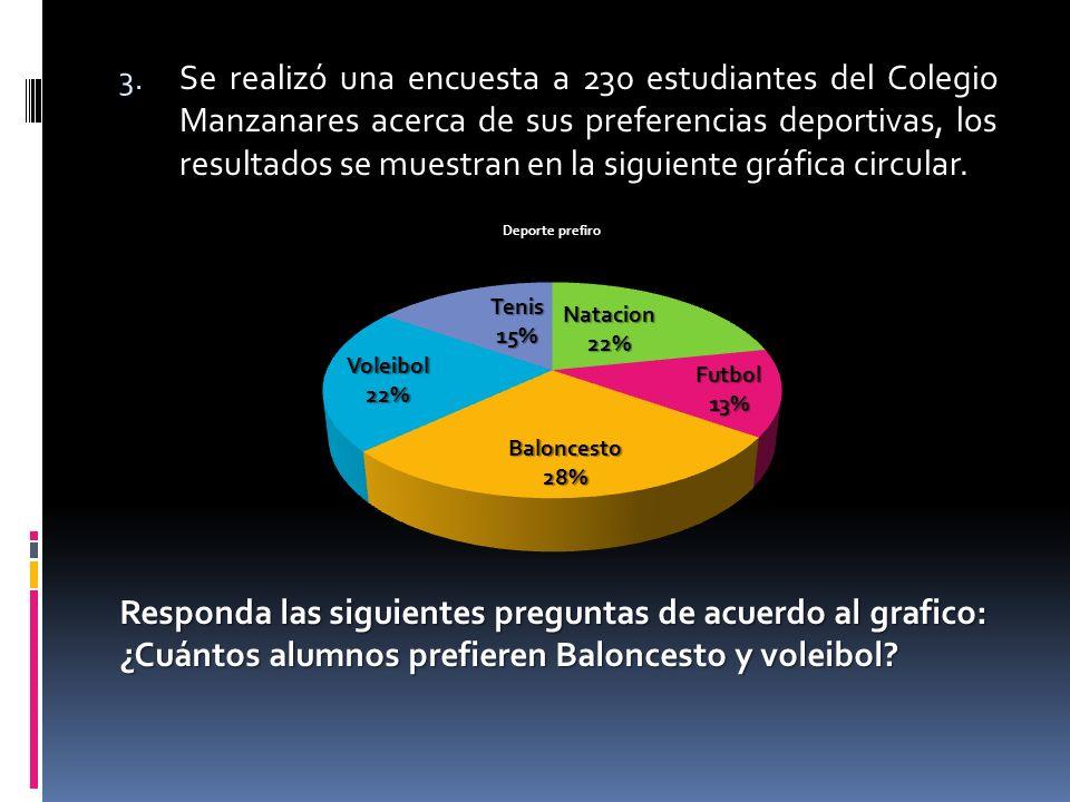 Se realizó una encuesta a 230 estudiantes del Colegio Manzanares acerca de sus preferencias deportivas, los resultados se muestran en la siguiente gráfica circular.