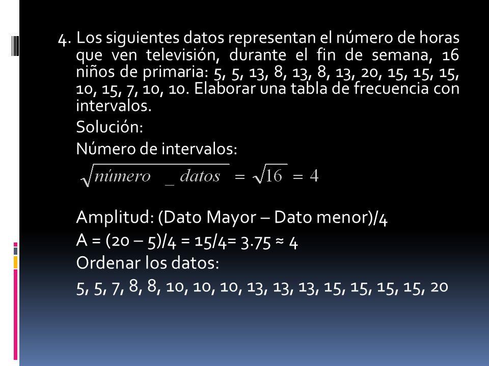 Amplitud: (Dato Mayor – Dato menor)/4 A = (20 – 5)/4 = 15/4= 3.75 ≈ 4