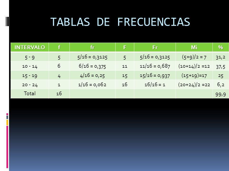 TABLAS DE FRECUENCIAS INTERVALO f fr F Fr Mi % 5 - 9 5 5/16 = 0,3125