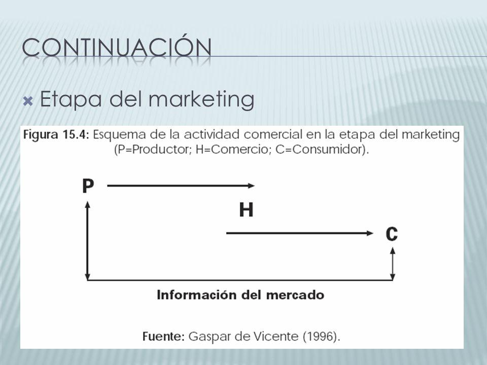 continuación Etapa del marketing