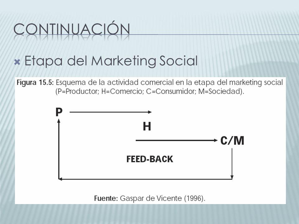 continuación Etapa del Marketing Social