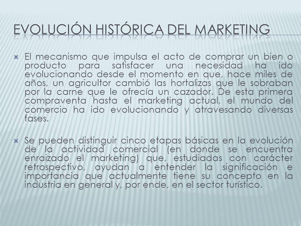 Evolución histórica del marketing