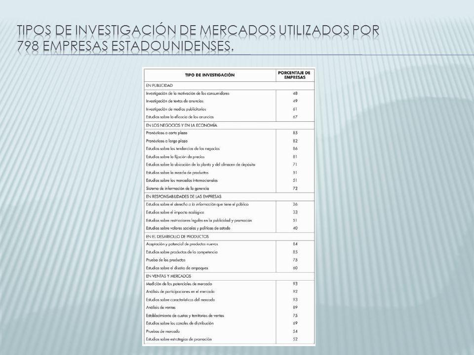 Tipos de investigación de mercados utilizados por 798 empresas estadounidenses.