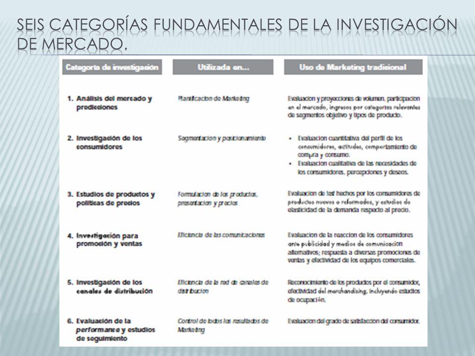 Seis categorías fundamentales de la investigación de mercado.