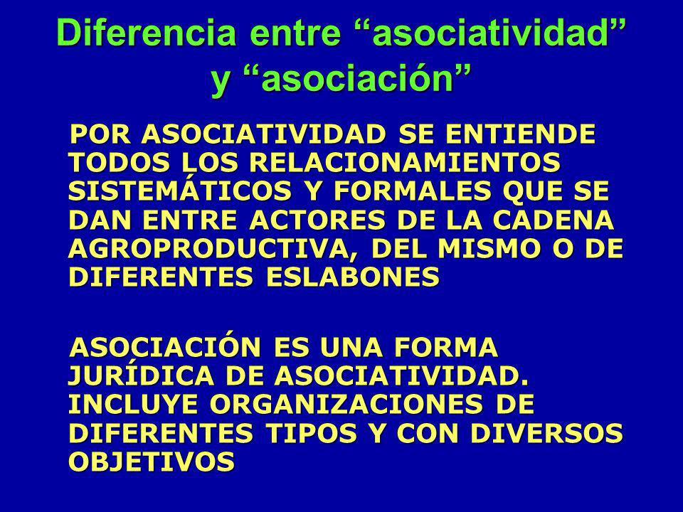 Diferencia entre asociatividad y asociación