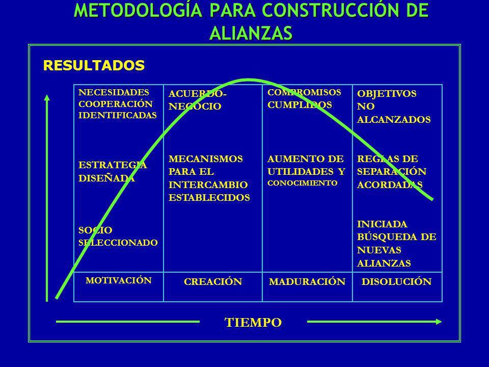 METODOLOGÍA PARA CONSTRUCCIÓN DE ALIANZAS