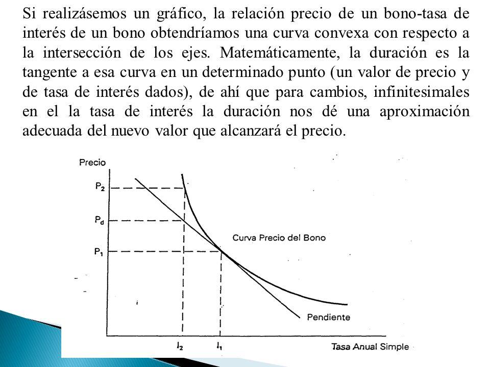 Si realizásemos un gráfico, la relación precio de un bono-tasa de interés de un bono obtendríamos una curva convexa con respecto a la intersección de los ejes.