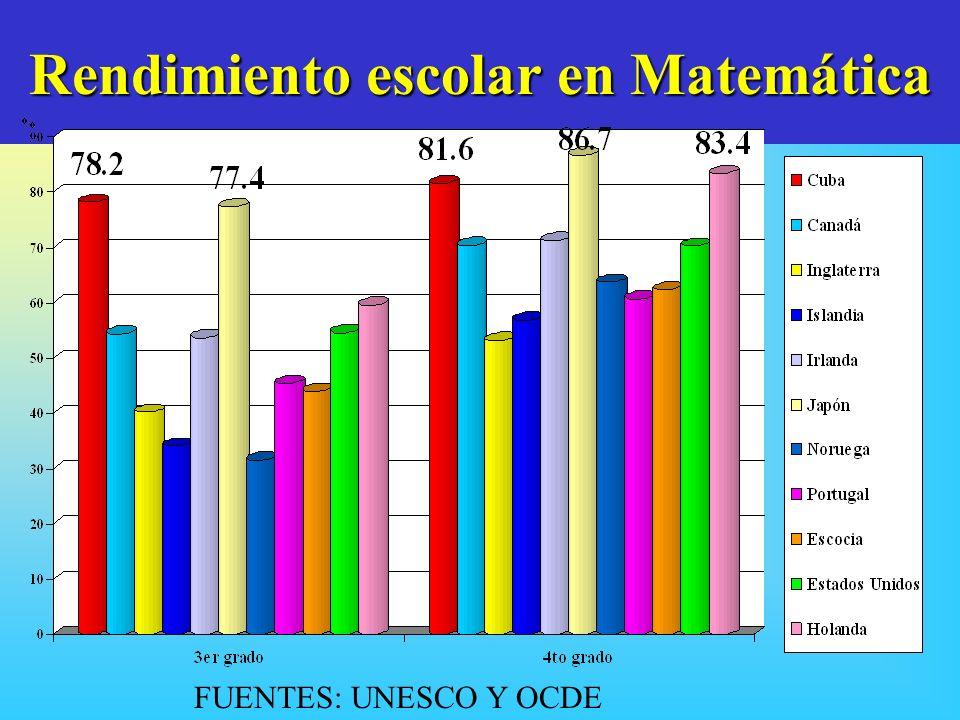 Rendimiento escolar en Matemática