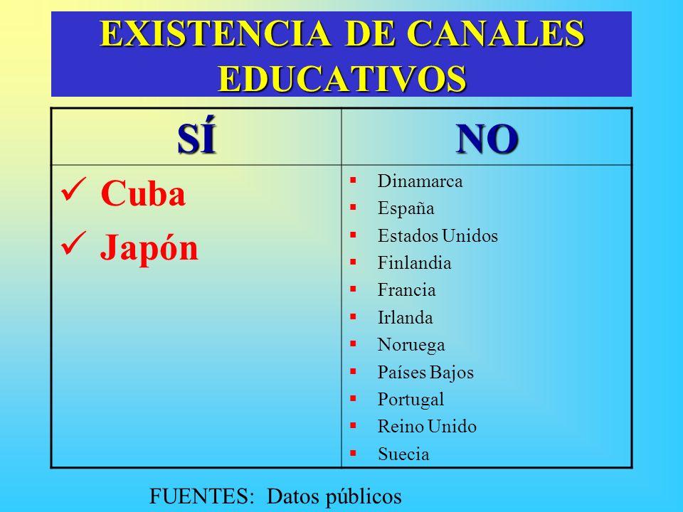 EXISTENCIA DE CANALES EDUCATIVOS