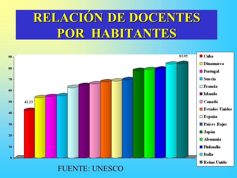 RELACIÓN DE DOCENTES POR HABITANTES