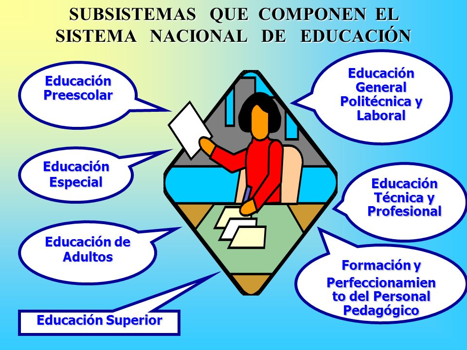 SUBSISTEMAS QUE COMPONEN EL SISTEMA NACIONAL DE EDUCACIÓN