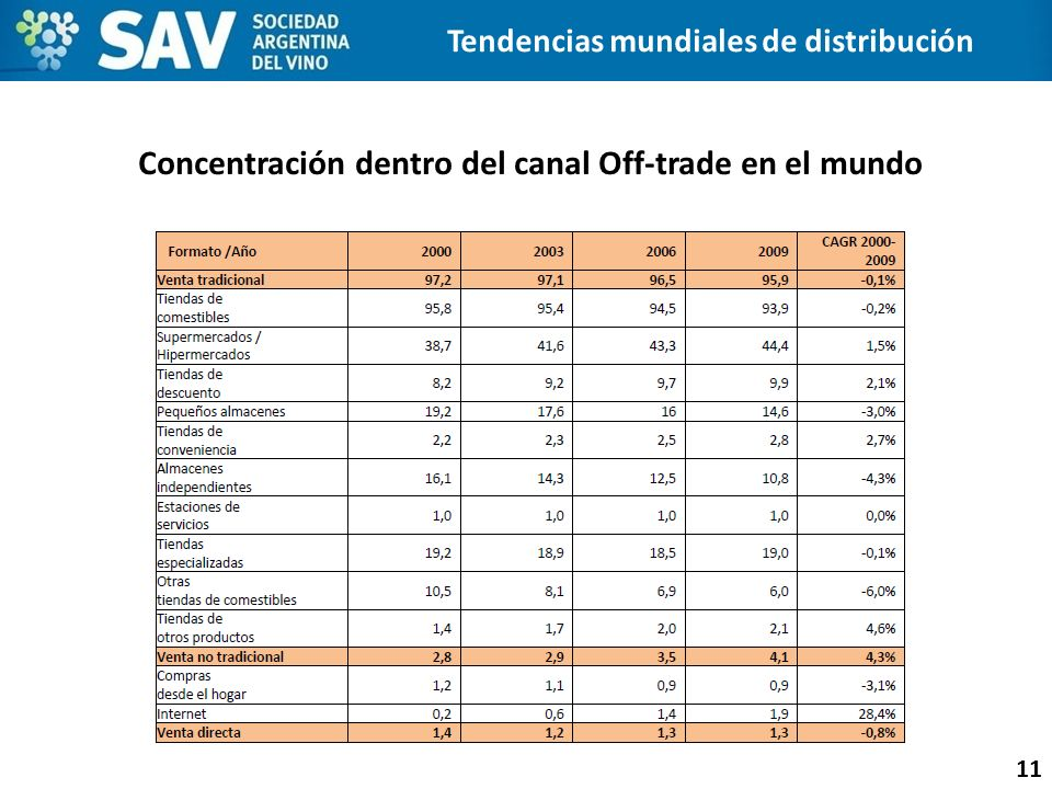 Concentración dentro del canal Off-trade en el mundo
