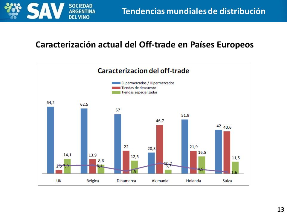 Caracterización actual del Off-trade en Países Europeos