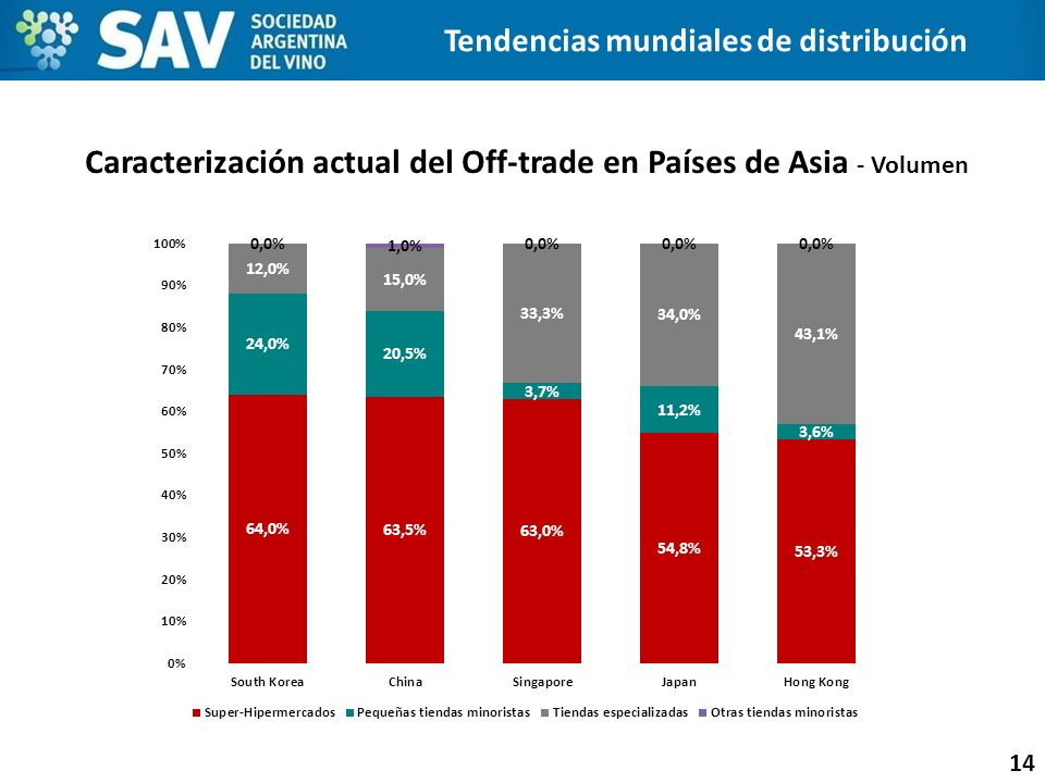 Caracterización actual del Off-trade en Países de Asia - Volumen
