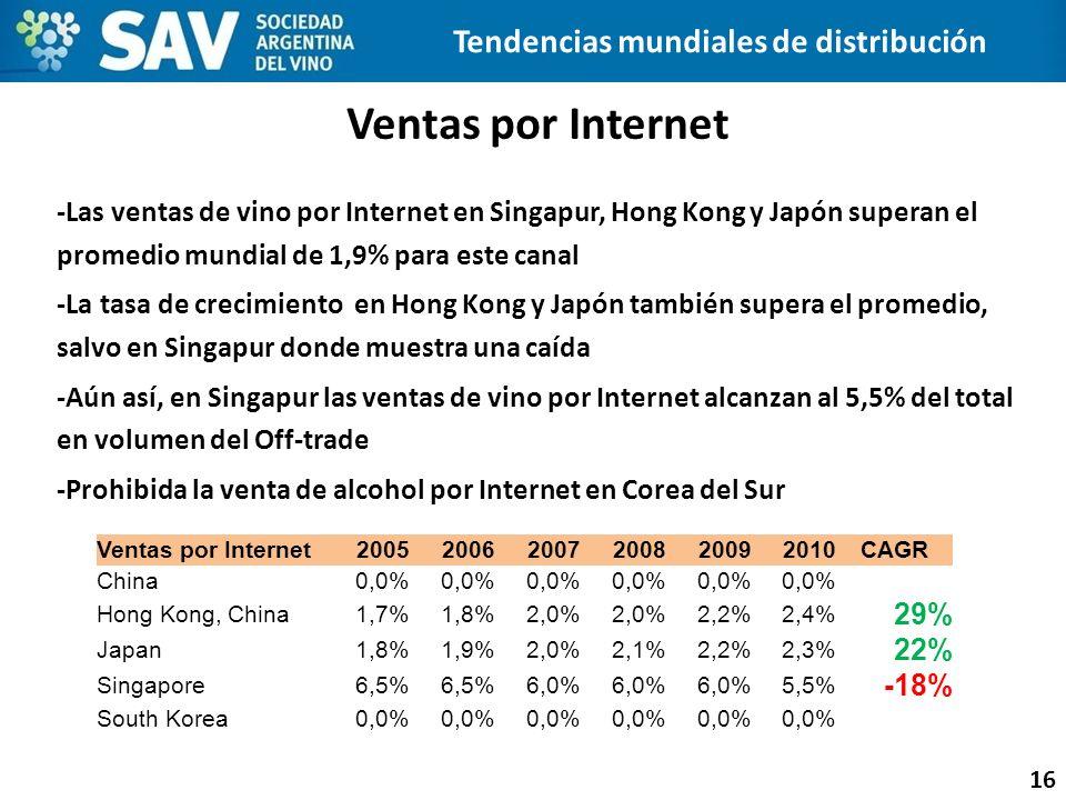 Tendencias mundiales de distribución