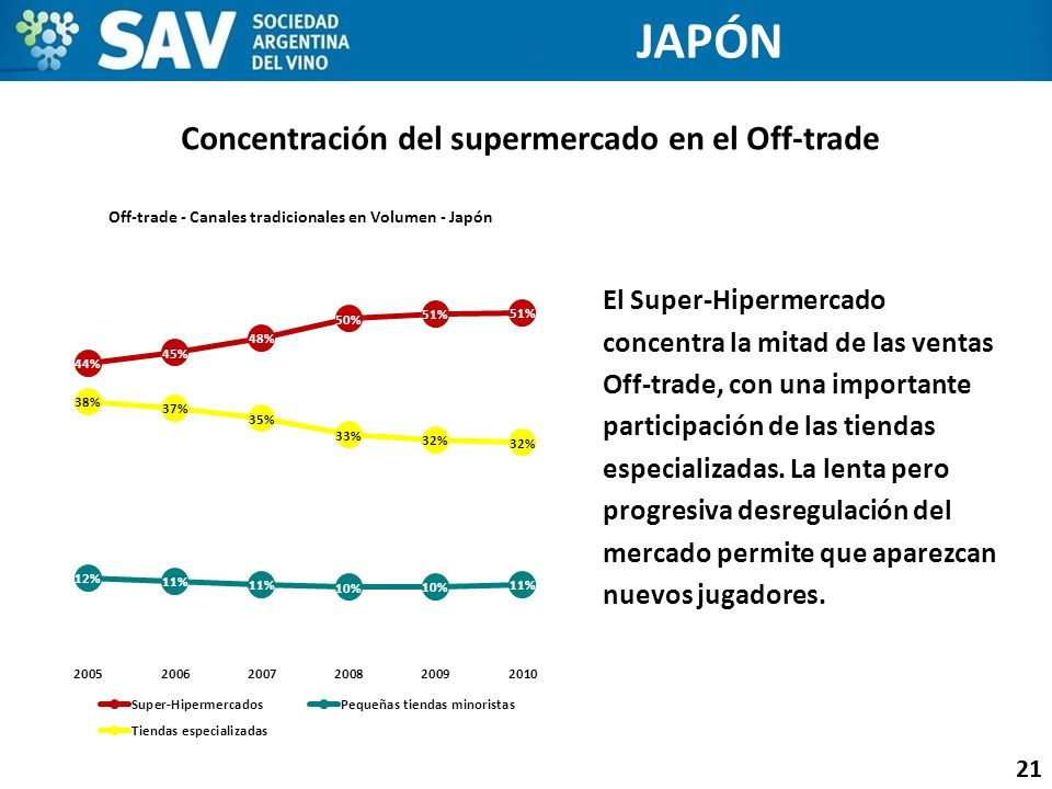Concentración del supermercado en el Off-trade